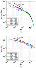Reynolds and Prandtl number scaling of viscous heating in isotropic turbulence