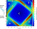 From flying wheel to square flow: Dynamics of a flow driven by acoustic forcing