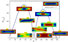 Theoretical and numerical study on high frequency vibrational convection : Influence of the vibration direction on the flow structure