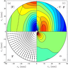 Structure and dynamics of rotating turbulence : a review of recent experimental and numerical results